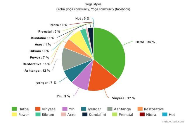 chart of popular yoga styles